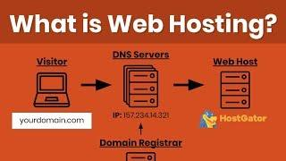 What Is Web Hosting? Beginners Guide To Domains, DNS Settings & Difference Between Host Types